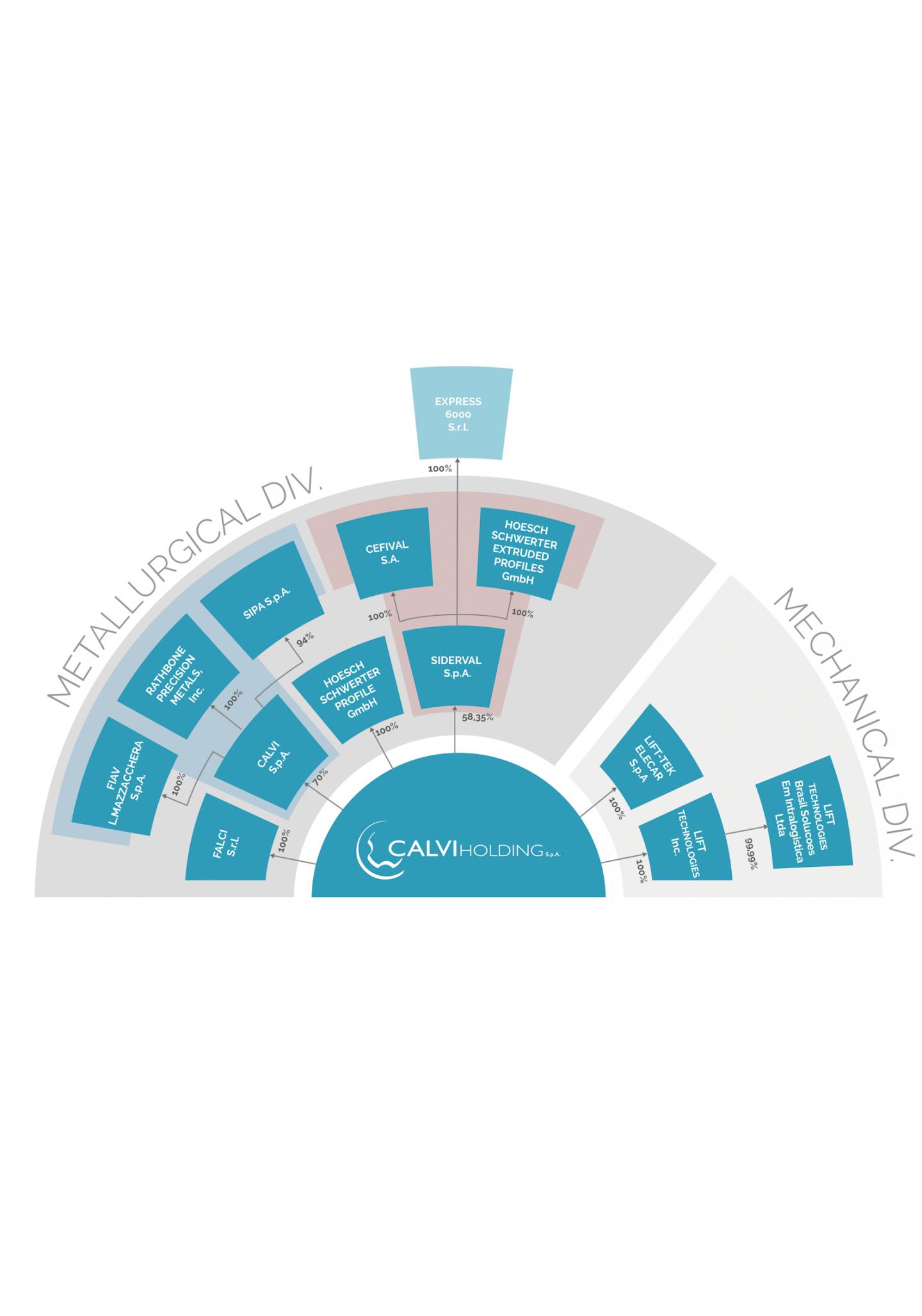 Unternehmen - Hoesch Profile